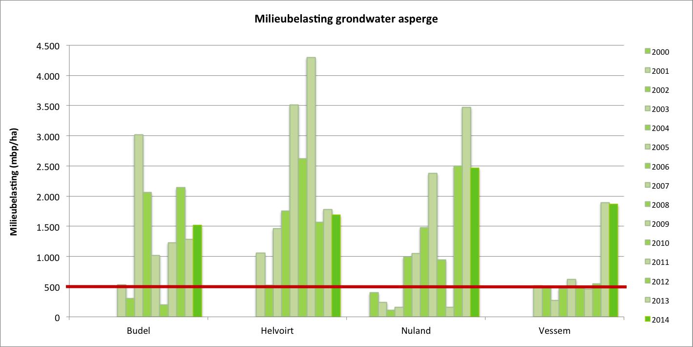 Gemiddelde milieubelasting van grondwater (mbp/ha) in asperge in de grondwater-beschermingsgebieden tussen 2000 en 2014. De horizontale lijn geeft de uitspoelingsnorm van 500 mbp/ha weer.