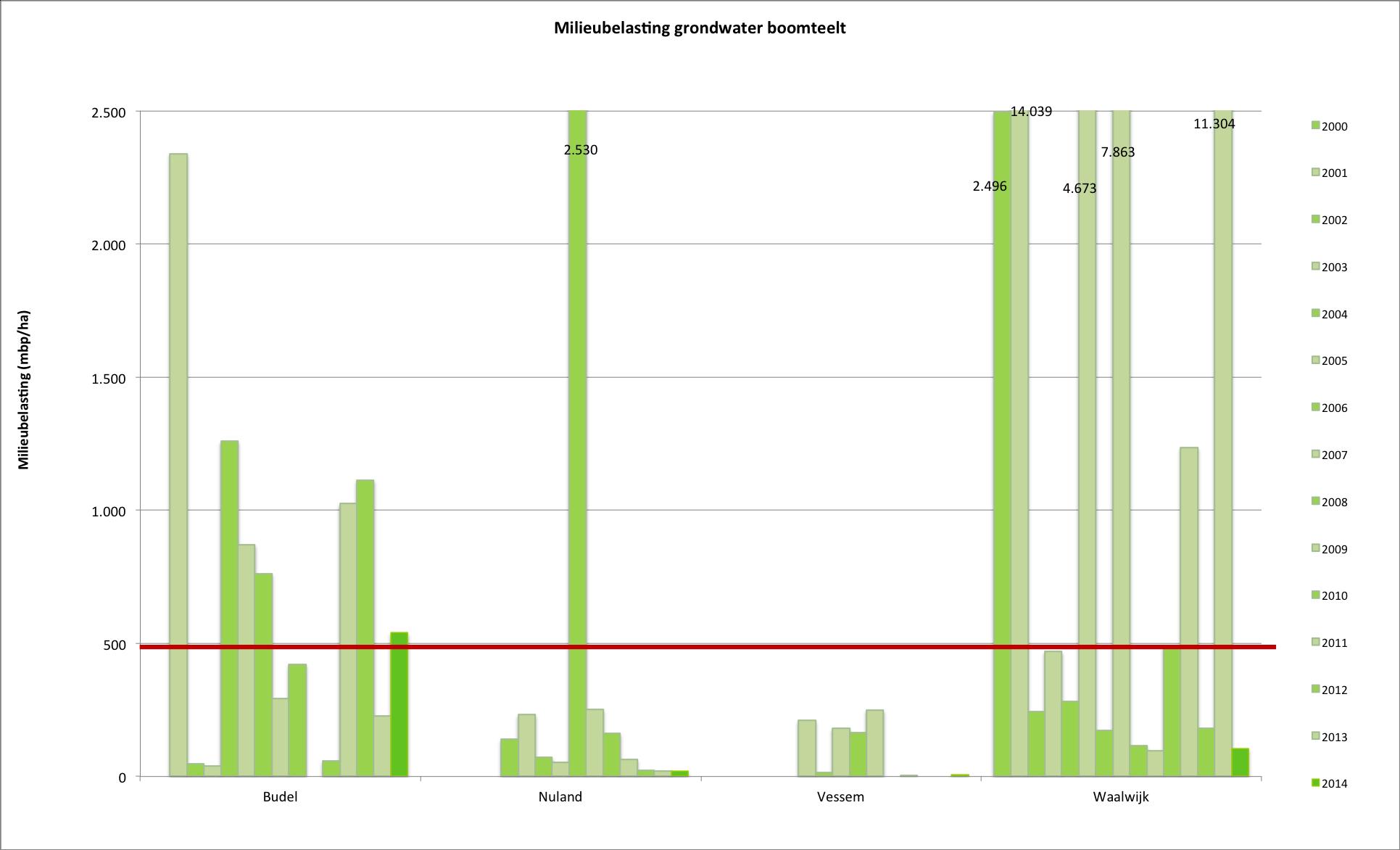 Gemiddelde milieubelasting van grondwater (mbp/ha) in boomteelt in de grondwaterbeschermingsgebieden tussen 2000 en 2014. De horizontale lijn geeft de uitspoelingsnorm van 500 mbp/ha weer.