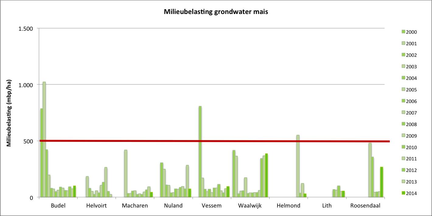 Gemiddelde milieubelasting van grondwater (mbp/ha) in mais in de grondwater-beschermingsgebieden tussen 2000 en 2014. De horizontale lijn geeft de uitspoelingsnorm van 500 mbp/ha weer.