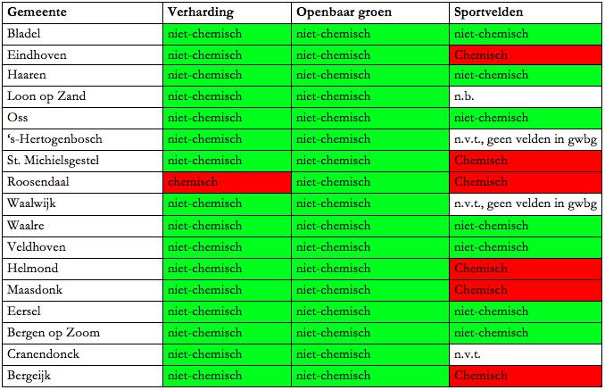 Onkruidbestrijdingsmethoden binnen de grondwaterbeschermingsgebieden op verhardingen, openbaar groen en op sportvelden in de gemeente in 2014. Baarle-Nassau en Laarbeek bezitten geen grondwaterbeschermingsgebied en zijn daarom niet weergegeven in deze tabel.