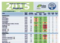 Milieu Effectenkaart Asperge 2015