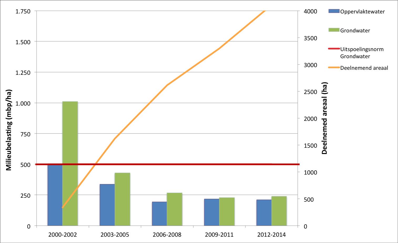 Gemiddelde milieubelasting van grondwater en oppervlaktewater (mbp/ha) van de grondwaterbeschermingsgebieden van Schoon Water tussen 2000 en 2014. De horizontale rode lijn geeft de uitspoelingsnorm van 500 mbp/ha weer. De oranje lijn geeft het deelnemend areaal weer.