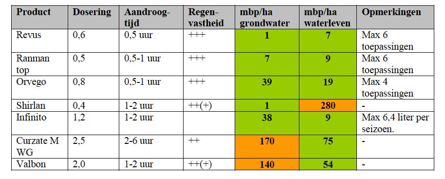 Tabel phytophthorabestrijding
