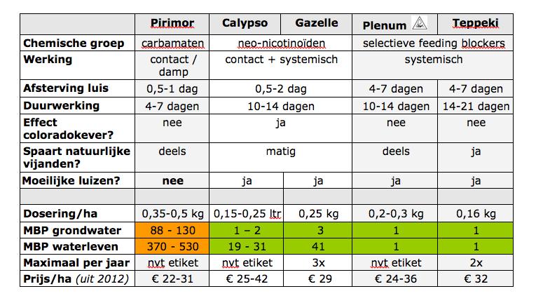 Luisbestrijding-aardappelen-tabel