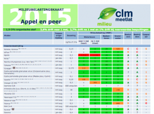 Twee Milieu Effectenkaarten Hardfruit 2015: os 1,5-3 en os 3-6