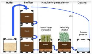 biofilter2